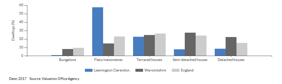 Dwelling counts by type for Leamington Clarendon for 2017