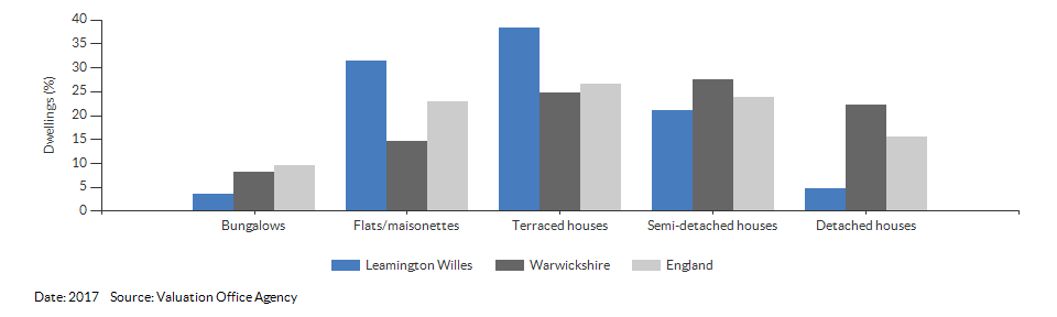 Dwelling counts by type for Leamington Willes for 2017