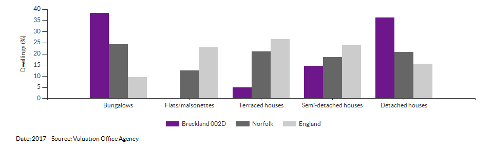 Dwelling counts by type for Breckland 002D for 2017