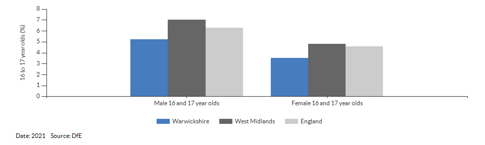 16 to 17 year olds not in education, emplyment or training for Warwickshire for 2021