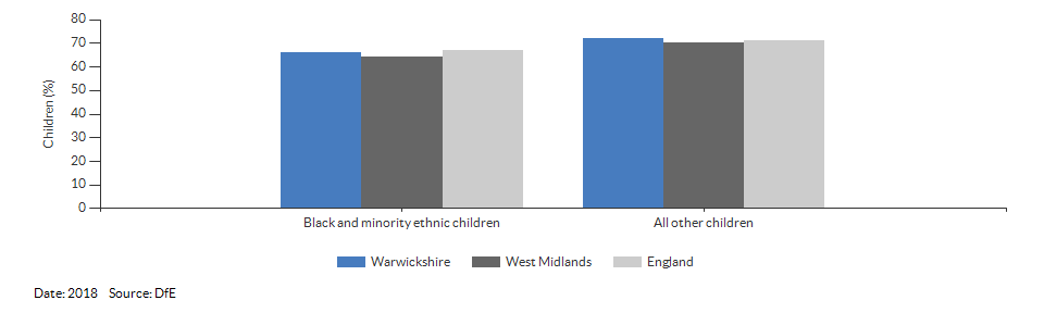 Black and minority ethnic children achieving a good level of development for Warwickshire for 2018