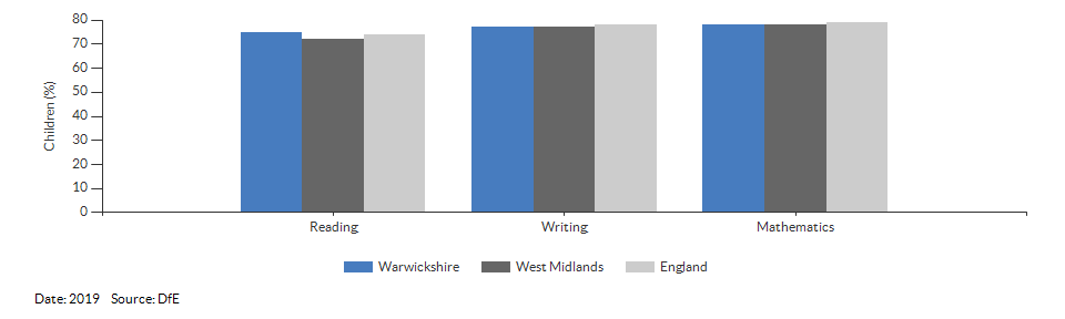 Children reaching the expected standard in reading, writing and maths for Warwickshire for 2019