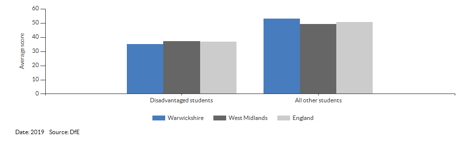 Average attainment 8 scores for Warwickshire for 2019