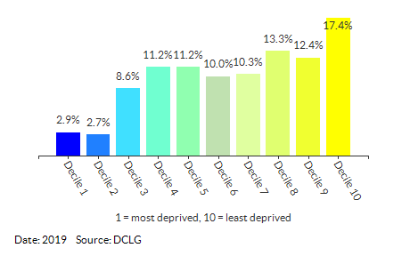 Proportion of LSOAs in Warwickshire by IDACI Decile