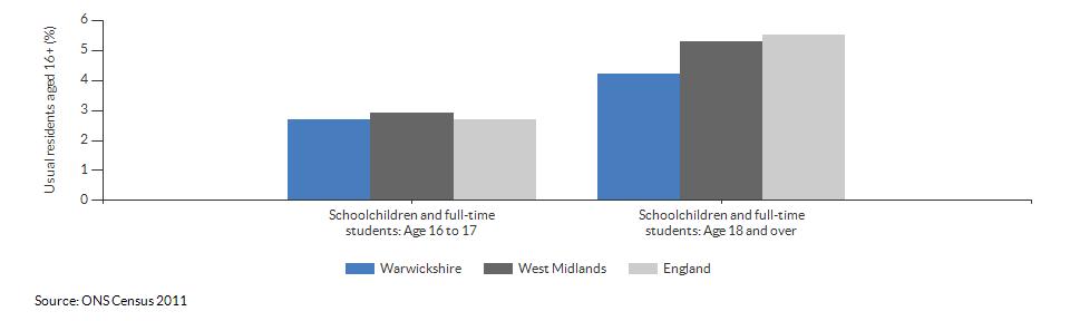 Schoolchildren and students in Warwickshire for 2011