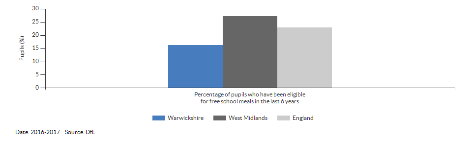 Pupils eligible for free school meals for Warwickshire for 2016-2017