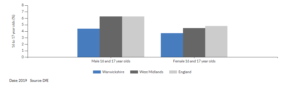 16 to 17 year olds not in education, emplyment or training for Warwickshire for 2019
