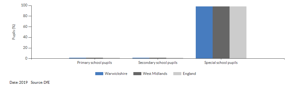 Pupils with a statement of Special Educational Needs or Education, Health or Care Plan for Warwickshire for 2019