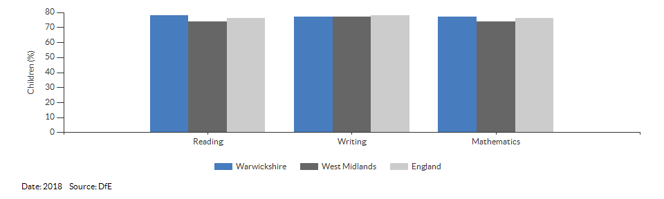 Children reaching the expected standard in reading, writing and maths for Warwickshire for 2018