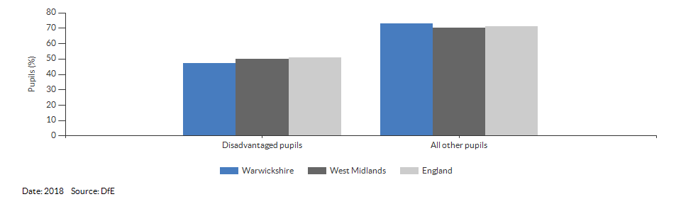 Disadvantaged pupils reaching the expected standard at KS2 for Warwickshire for 2018