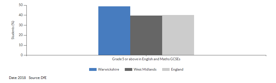 Student achievement in GCSEs for Warwickshire for 2018
