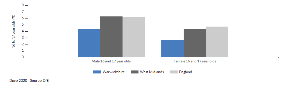 16 to 17 year olds not in education, emplyment or training for Warwickshire for 2020