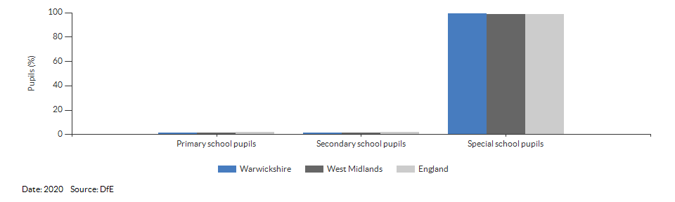 Pupils with a statement of Special Educational Needs or Education, Health or Care Plan for Warwickshire for 2020