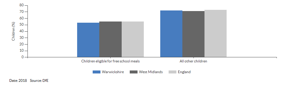 Children eligible for free school meals achieving a good level of development for Warwickshire for 2018