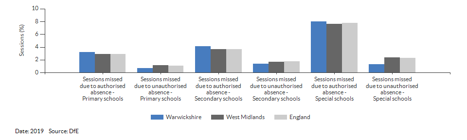 Absences in primary and secondary schools for Warwickshire for 2019