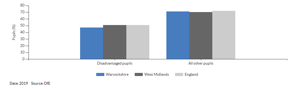 Disadvantaged pupils reaching the expected standard at KS2 for Warwickshire for 2019