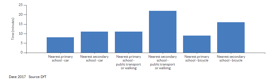 Travel time to the nearest primary or secondary school for Warwickshire for 2017