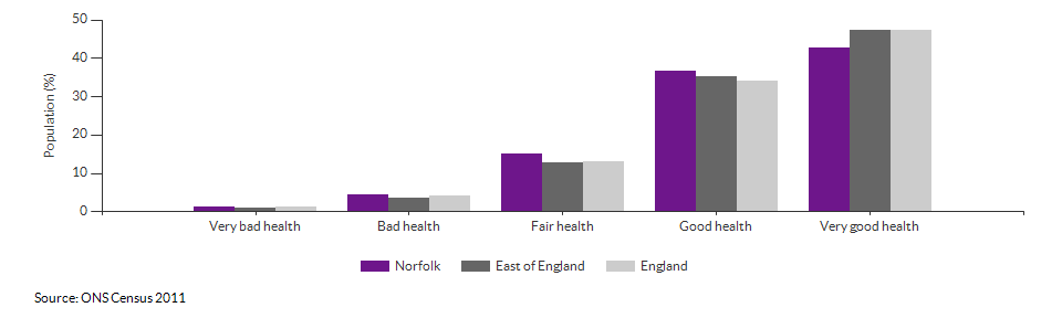 Self-reported health in Norfolk for 2011