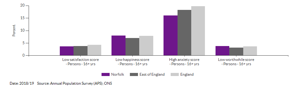 Self-reported wellbeing for Norfolk for 2018/19