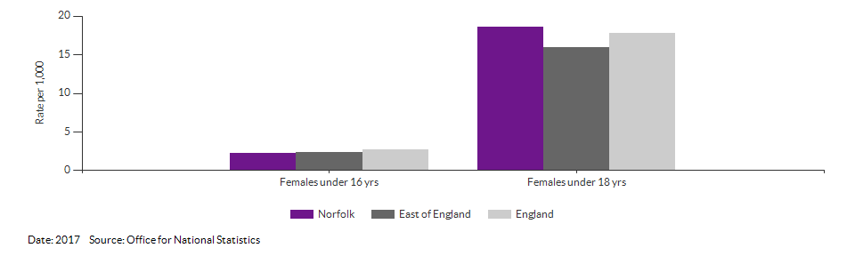 Under 18 conceptions for Norfolk for 2016
