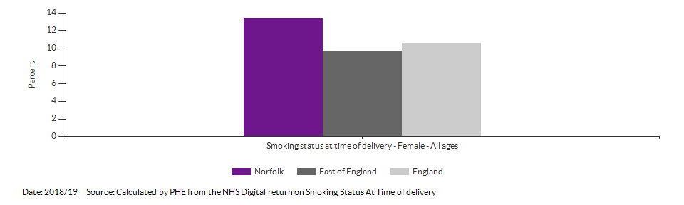 % of women who smoke at time of delivery for Norfolk for 2018/19