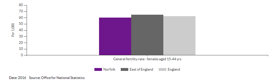 General fertility rate for Norfolk for 2016