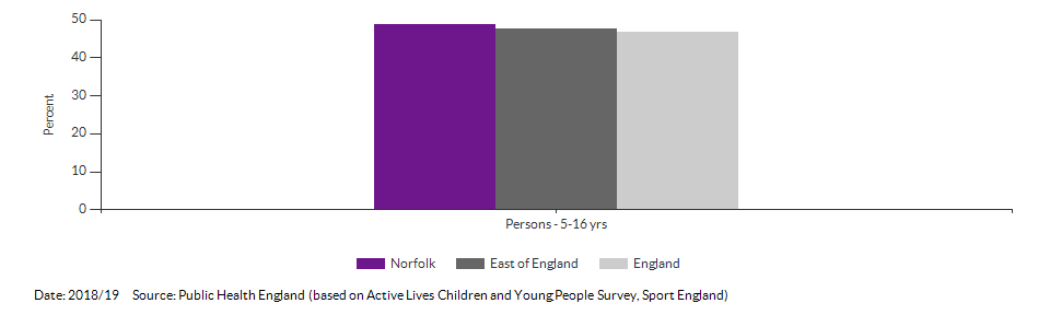 Average daily portions of fruit and vegetable consumed at age 15 for Norfolk for 2014/15