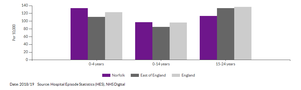 Smoking prevalence at age 15 for Norfolk for 2014/15