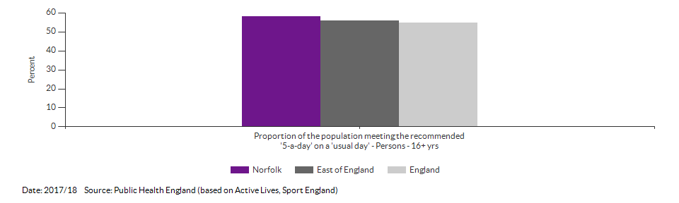 Proportion of the population meeting the recommended '5-a-day' on a 'usual day' (adults) for Norfolk for 2017/18