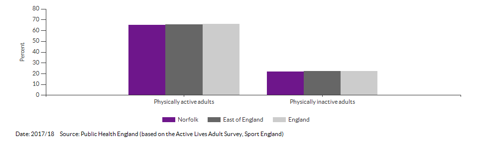 Percentage of physically active and inactive adults for Norfolk for 2016/17