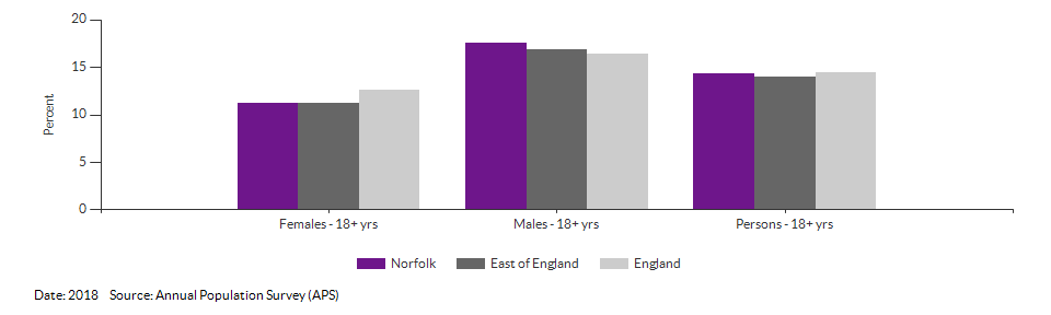 Smoking Prevalence in adults (18+) - current smokers (APS) for Norfolk for 2018