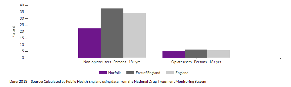 Successful completion of drug treatment in adults for Norfolk for 2018