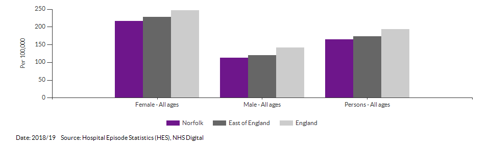 Emergency hospital admissions for intentional self-harm for Norfolk for 2016/17