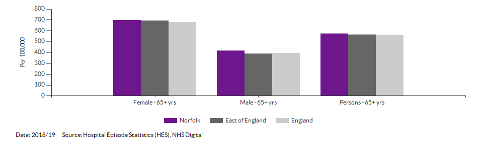 Hip fractures in people aged 65 and over for Norfolk for 2018/19