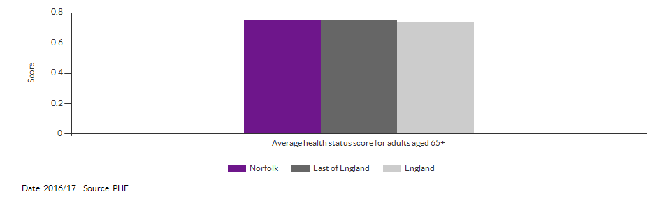 Average health status score for adults aged 65 and over for Norfolk for 2016/17