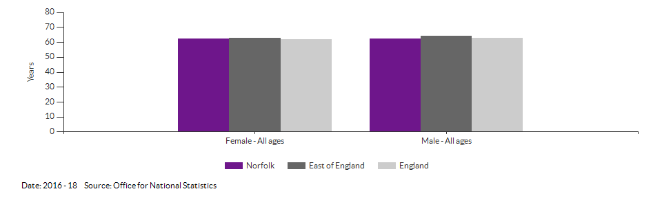 Healthy life expectancy at birth for Norfolk for 2014 - 16