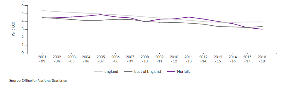 Infant mortality for Norfolk over time