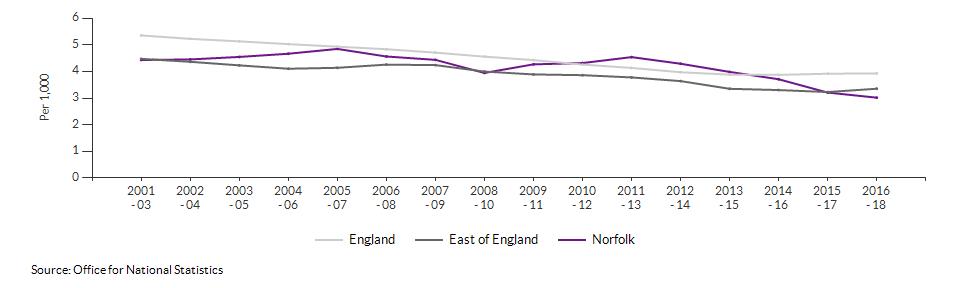 Infant mortality for Norfolk over time