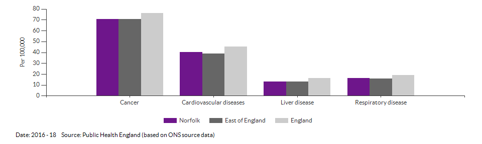 Under 75 mortality rate from causes considered preventable for Norfolk for 2016 - 18