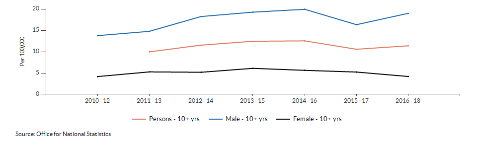 Suicide rate males and females for Norfolk over time