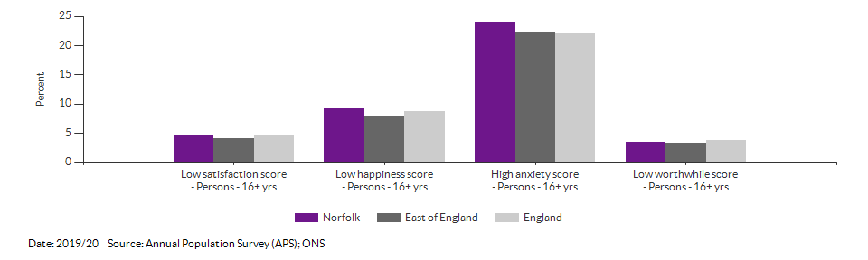 Self-reported wellbeing for Norfolk for 2019/20