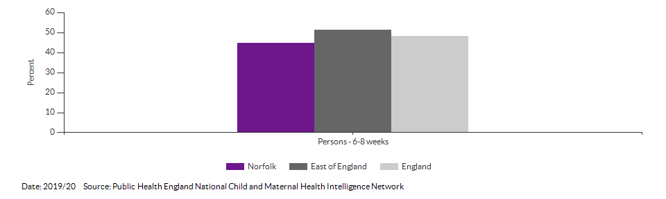 Breastfeeding prevalence at 6-8 weeks after birth for Norfolk for 2019/20