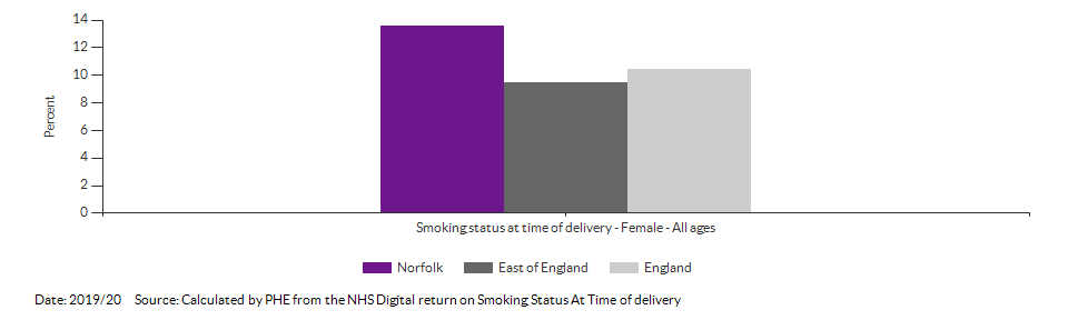 % of women who smoke at time of delivery for Norfolk for 2019/20