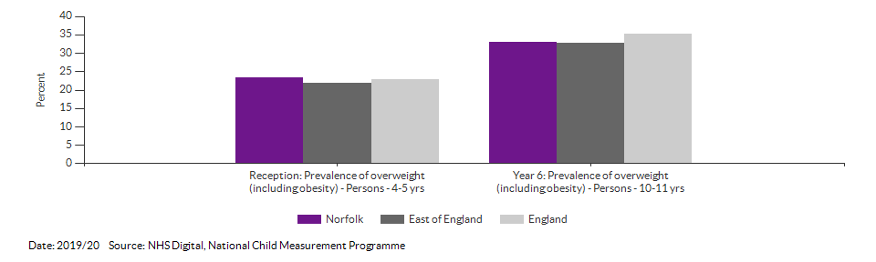 Child excess weight for Norfolk for 2019/20