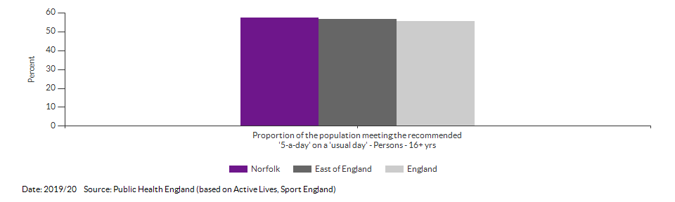 Proportion of the population meeting the recommended '5-a-day' on a 'usual day' (adults) for Norfolk for 2019/20