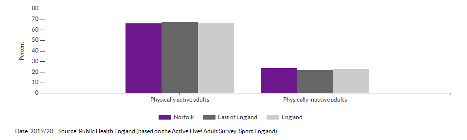 Percentage of physically active and inactive adults for Norfolk for 2019/20