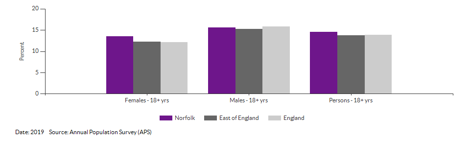 Smoking Prevalence in adults (18+) - current smokers (APS) for Norfolk for 2019