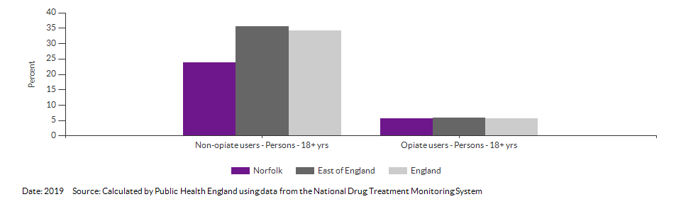 Successful completion of drug treatment in adults for Norfolk for 2019