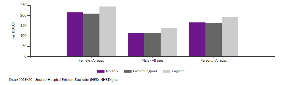 Emergency hospital admissions for intentional self-harm for Norfolk for 2019/20