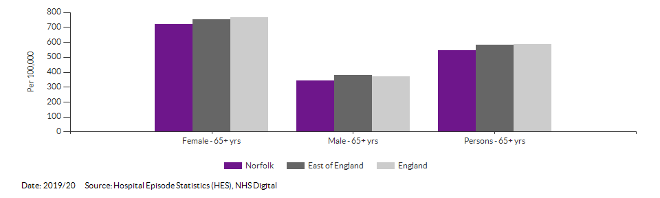 Hip fractures in people aged 65 and over for Norfolk for 2019/20